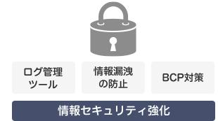 セキュリティ強化で情報資産を守る
